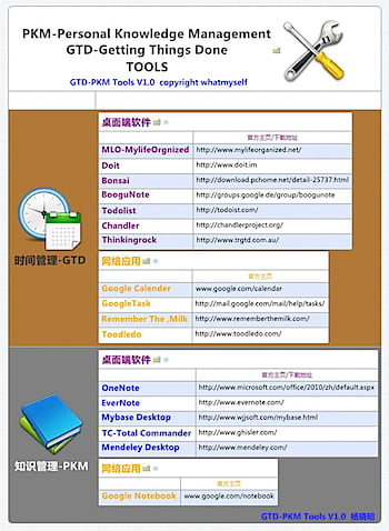 GTD-PKM Tools.jpg